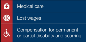Workers comp benefits entitled